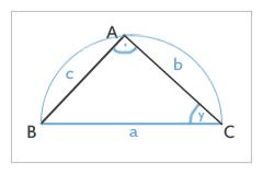 Rechter Winkel in A und y ist vorgegeben