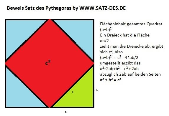 Pythagoras Geometrischer Beweis Geometrischer Beweis Satz Des