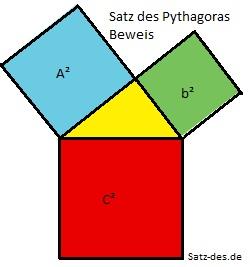 was bedeutet der satz des pythagoras eigentlich schule mathe mathematik. Black Bedroom Furniture Sets. Home Design Ideas