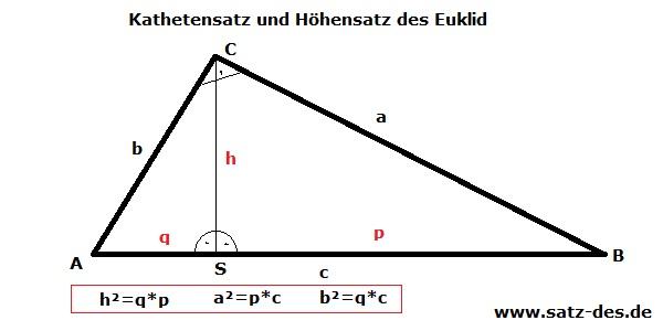 Normales rechtwinkliges Dreieck ABC für den Höhen und Kathetensatz